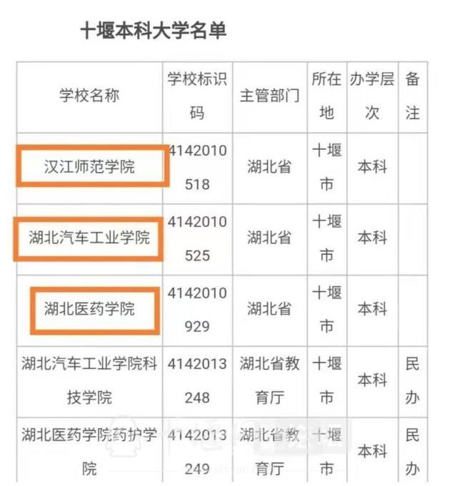 浅议十堰市如何保住湖北省高校第二城的位置-2.jpg