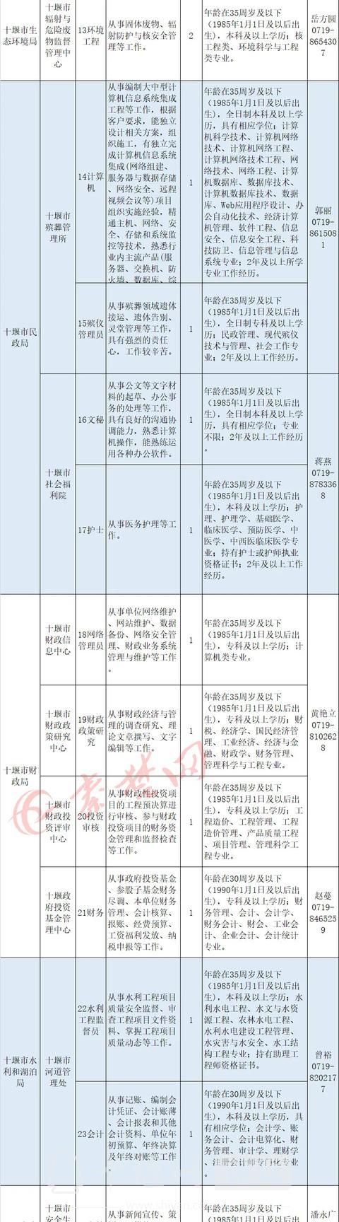 十堰启动事业单位大规模招聘,最全岗位表来了-2.jpg