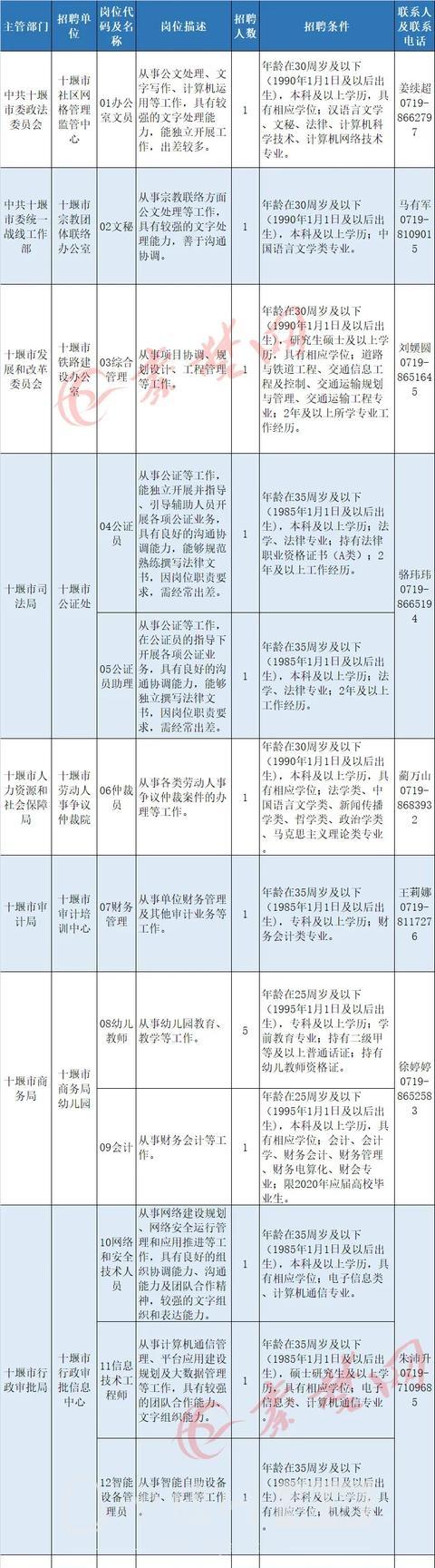 十堰启动事业单位大规模招聘,最全岗位表来了-1.jpg