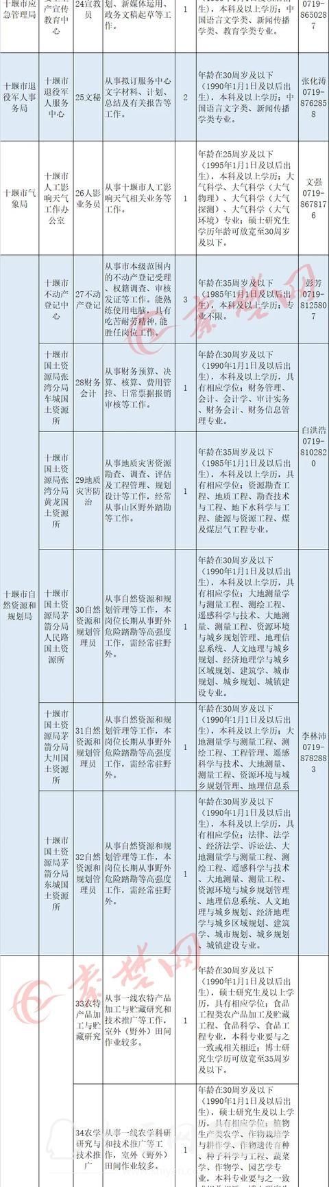 十堰启动事业单位大规模招聘,最全岗位表来了-3.jpg
