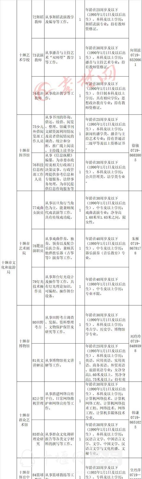 十堰启动事业单位大规模招聘,最全岗位表来了-7.jpg