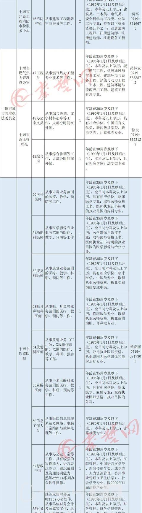 十堰启动事业单位大规模招聘,最全岗位表来了-5.jpg