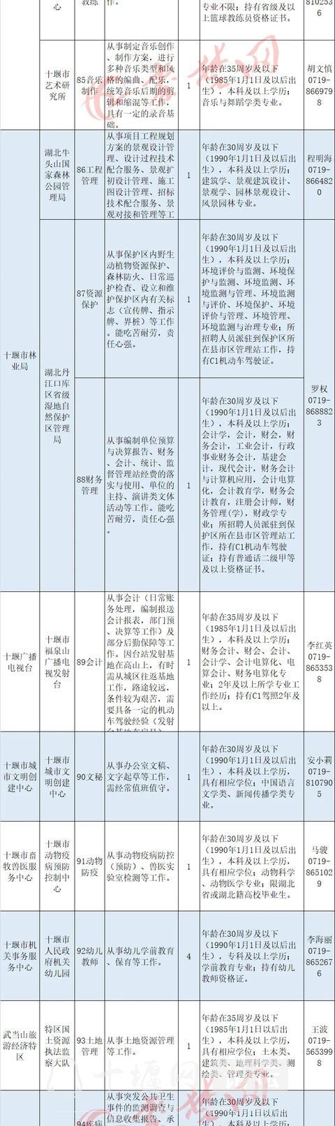 十堰启动事业单位大规模招聘,最全岗位表来了-8.jpg