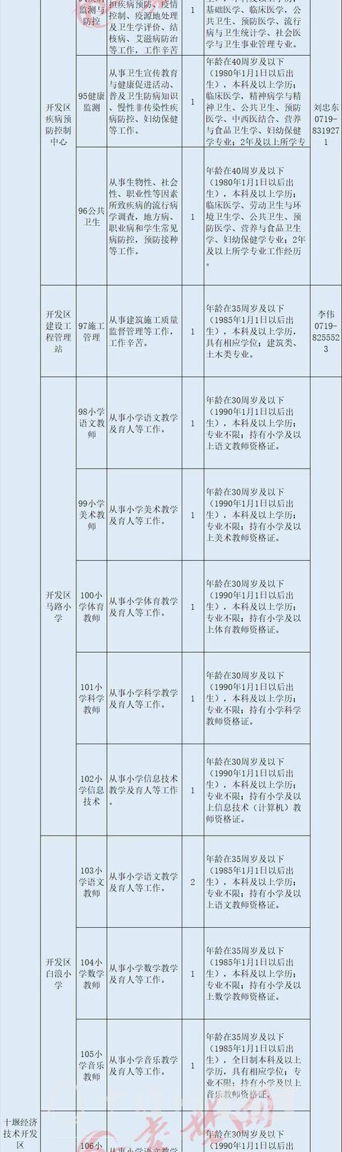 十堰启动事业单位大规模招聘,最全岗位表来了-9.jpg
