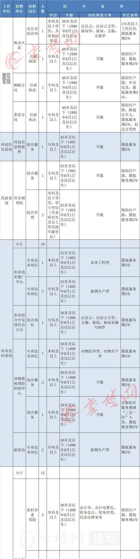 十堰启动事业单位大规模招聘,最全岗位表来了-11.jpg