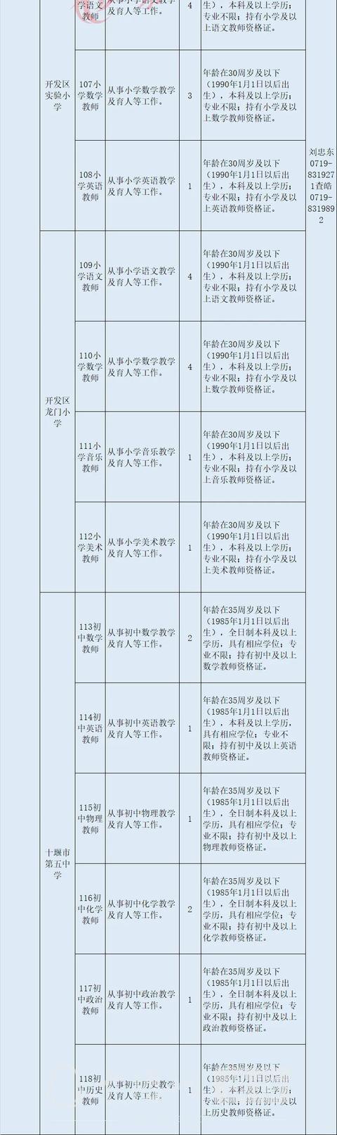 十堰启动事业单位大规模招聘,最全岗位表来了-10.jpg