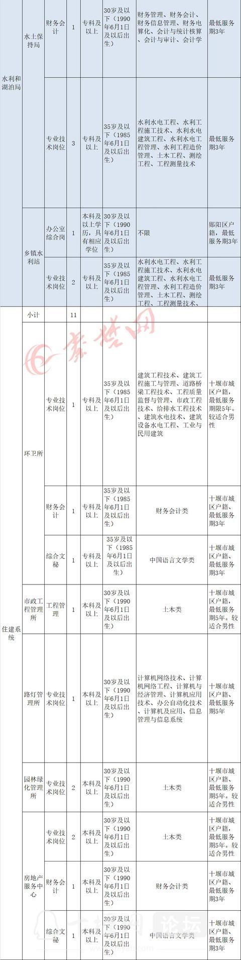 十堰启动事业单位大规模招聘,最全岗位表来了-14.jpg