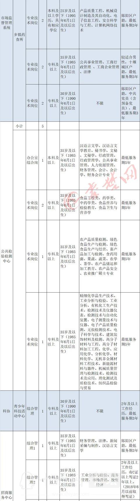 十堰启动事业单位大规模招聘,最全岗位表来了-16.jpg
