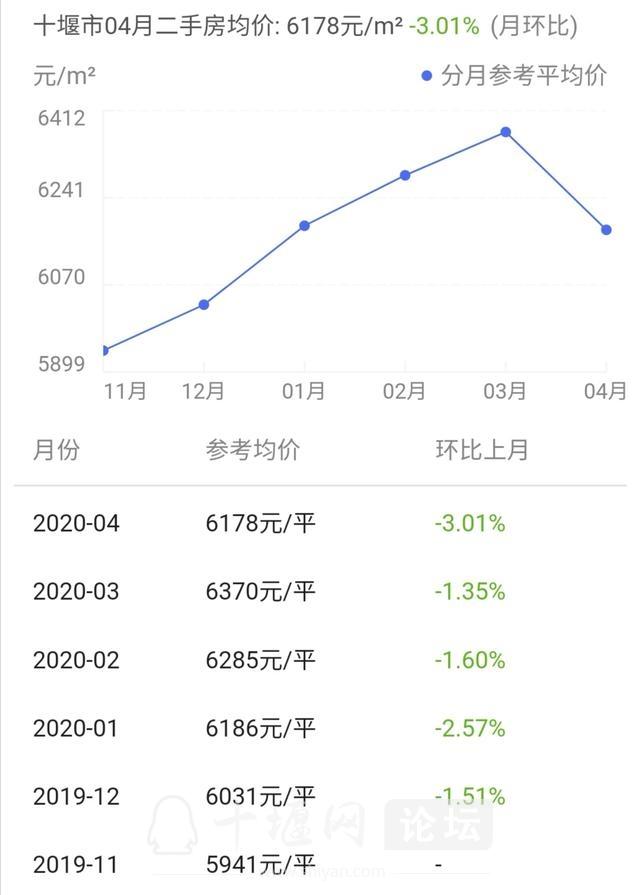 中国主要地级市房价-十堰篇 2021年房价变化趋势-3.jpg