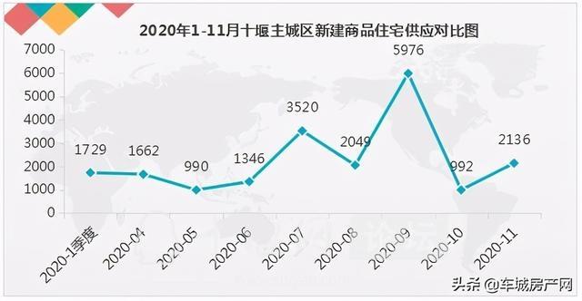 供应量上升,成交量攀升,11月十堰主城区楼市稳步前行-1.jpg