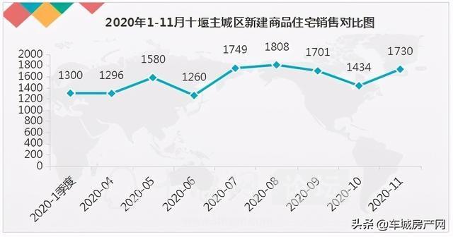 供应量上升,成交量攀升,11月十堰主城区楼市稳步前行-2.jpg