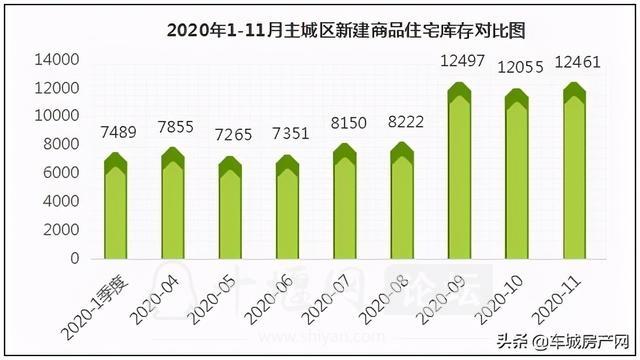 供应量上升,成交量攀升,11月十堰主城区楼市稳步前行-4.jpg