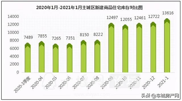 2021年1月十堰主城区新建商品住宅成交同增,环减-4.jpg
