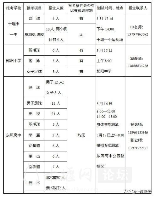 2021年十堰普通高中体育竞技生招生计划出炉!-6.jpg