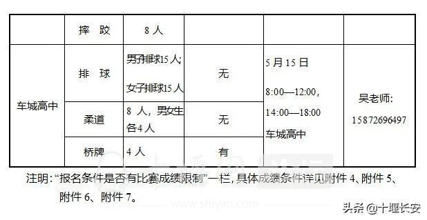 2021年十堰普通高中体育竞技生招生计划出炉!-7.jpg