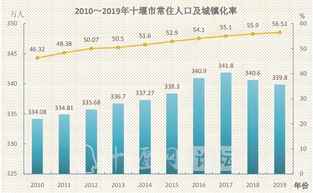 人口普查城镇化率提升,对十堰房地产的影响-1.jpg