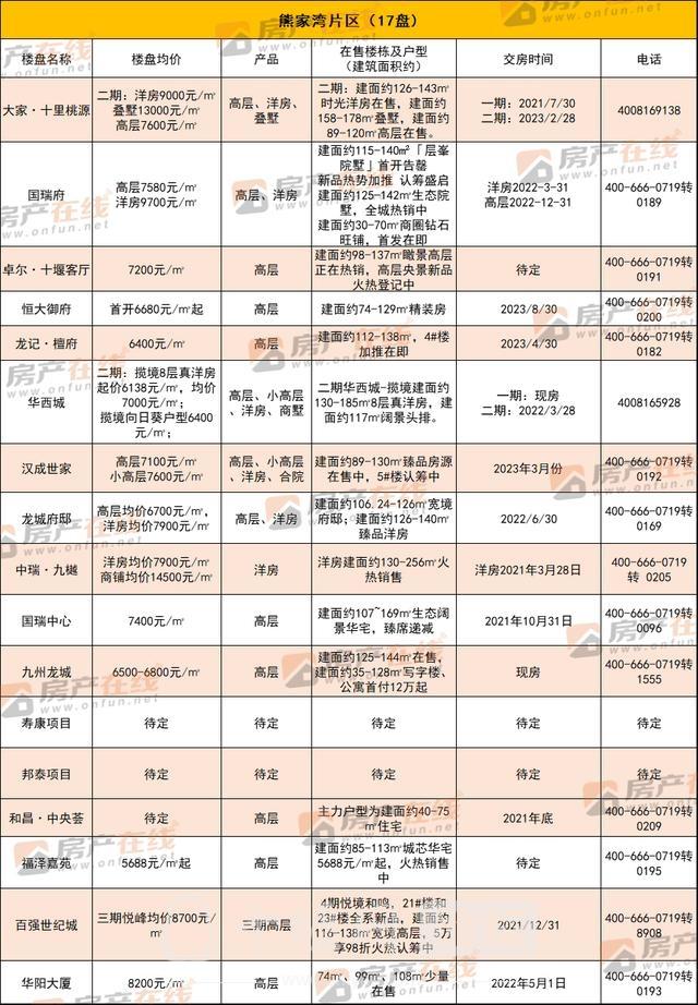 """""""四大天王""""价格公布!最高15000元/㎡ 置业选哪儿?-6.jpg"""