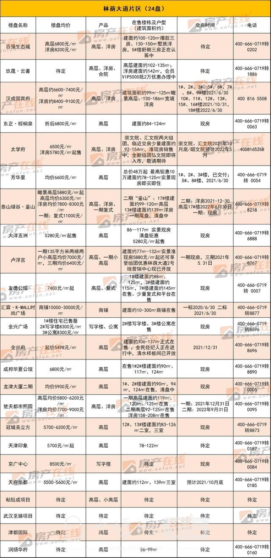 """""""四大天王""""价格公布!最高15000元/㎡ 置业选哪儿?-10.jpg"""