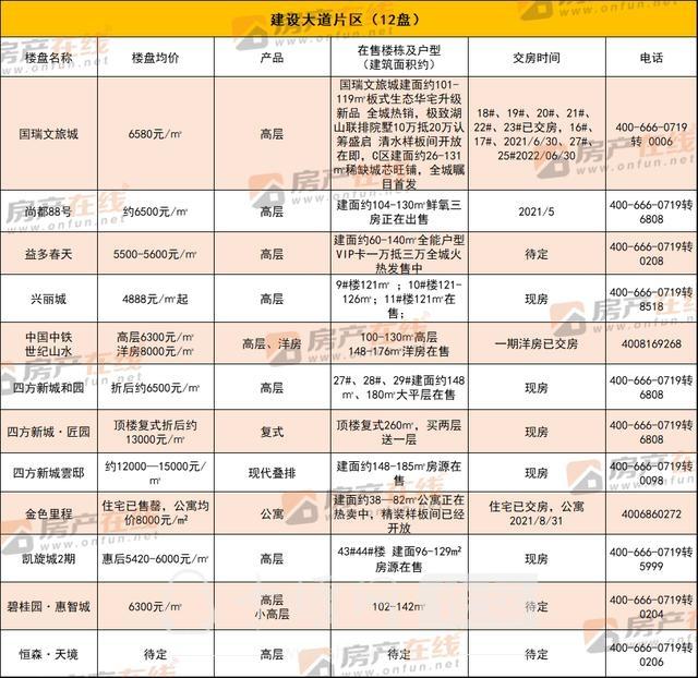 """""""四大天王""""价格公布!最高15000元/㎡ 置业选哪儿?-12.jpg"""