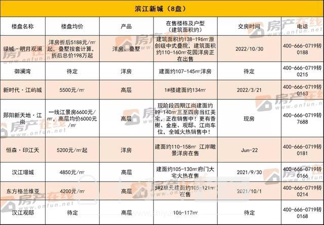 """""""四大天王""""价格公布!最高15000元/㎡ 置业选哪儿?-15.jpg"""